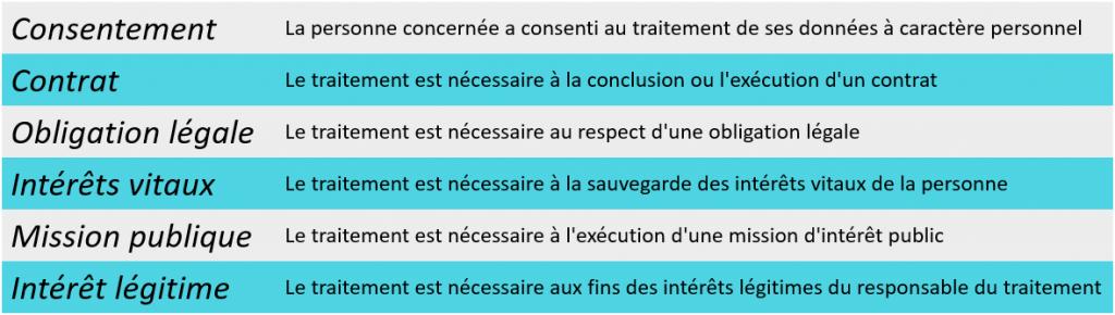 Motifs de licéité des traitements de données personnelles (RGPD)