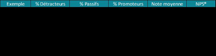 Exemples de résultats NPS®